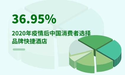 酒店行业数据分析:2020年疫情后中国36.95%消费者选择品牌快捷酒店