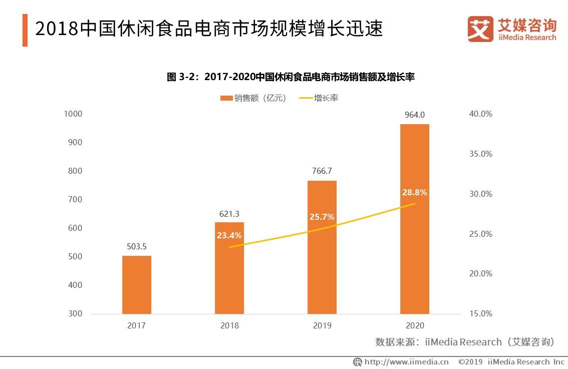 中国休闲食品电商市场规模增长迅速