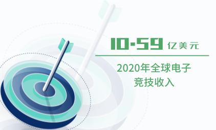 电子竞技行业数据分析:2020年全球电子竞技收入已达10.59亿美元