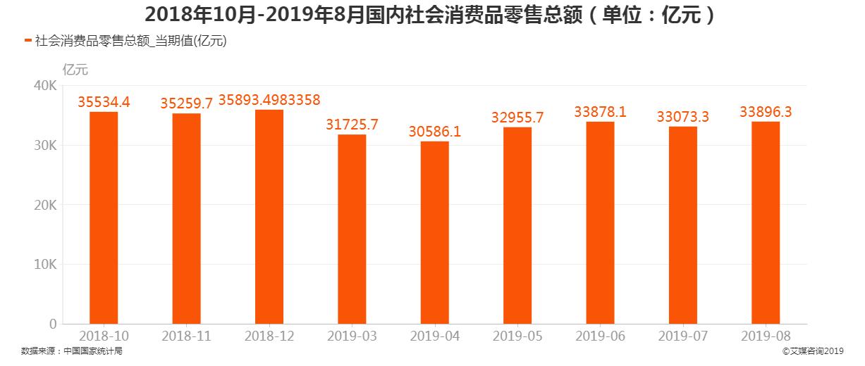 2018年10月-2019年8月国内社会消费品零售总额
