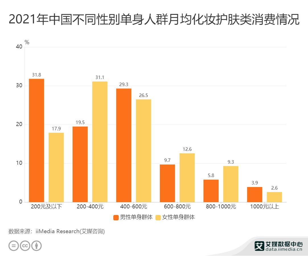 2021年中国不同性别单身人群月均化妆护肤类消费情况