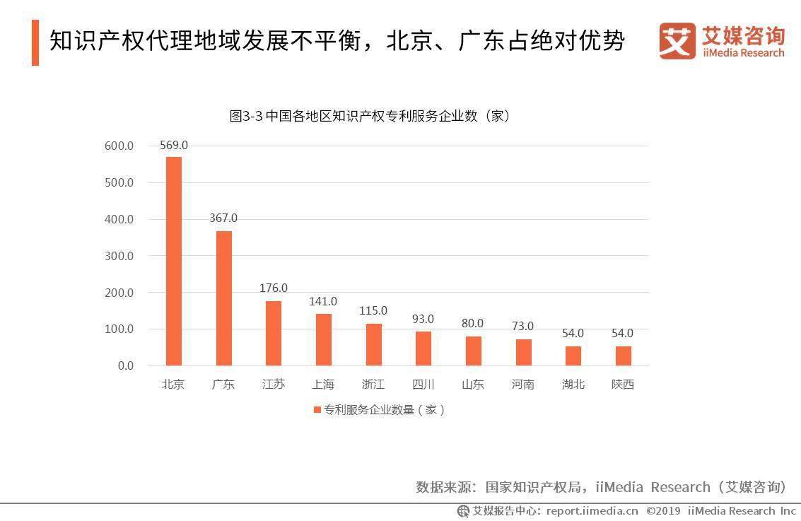 中国各地区知识产权专利服务企业数