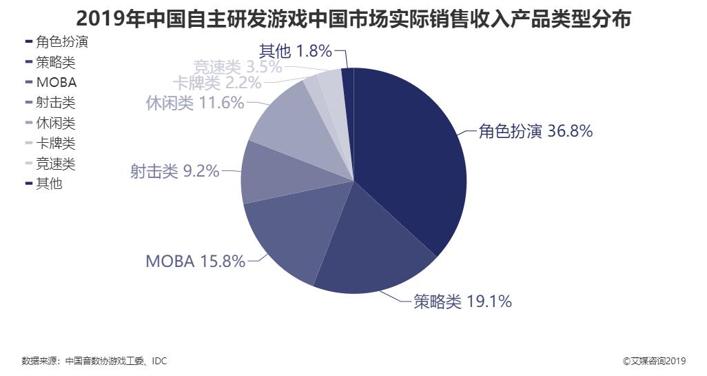 2019年中国自主研发游戏中国市场实际销售收入产品类型