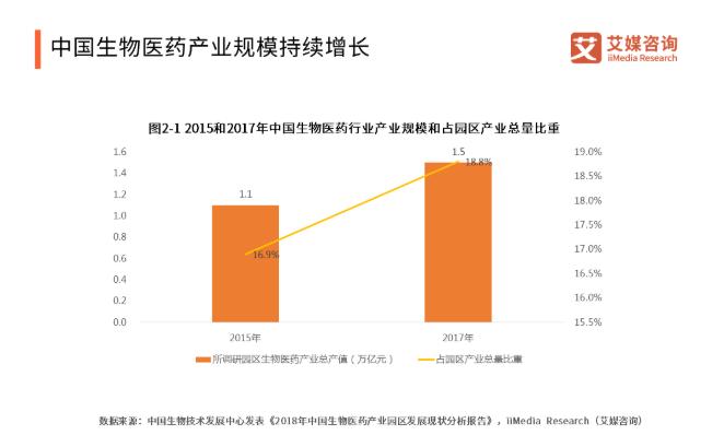 2019中国生物医药产业发展现状、企业概况与未来趋势分析