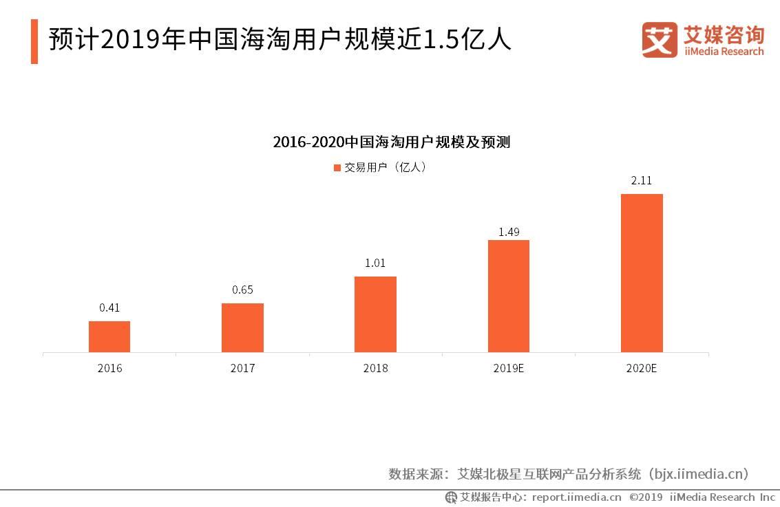 预计2019年中国海淘用户规模近1.5亿人