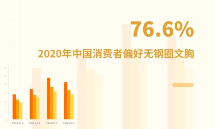 内衣行业数据分析:2020年中国76.6%消费者偏好无钢圈文胸