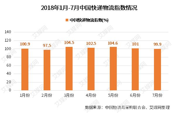行业情报|2018年7月中国快递物流指数为99.9%,经济活动趋缓走稳