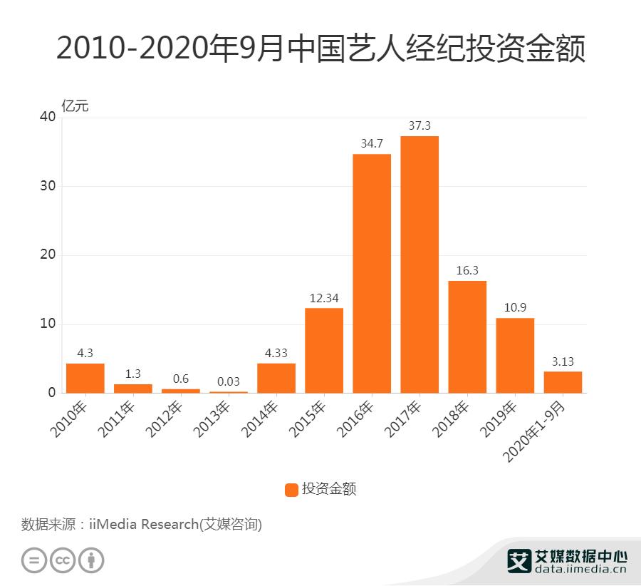 2010-2020年9月中国艺人经纪投资金额