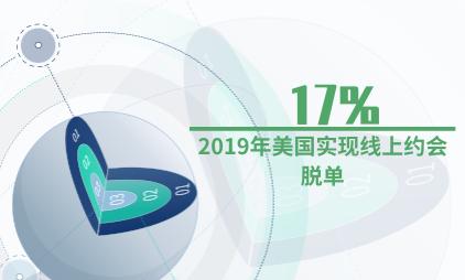 互联网数据分析:2019年美国17%受访者通过线上约会脱单