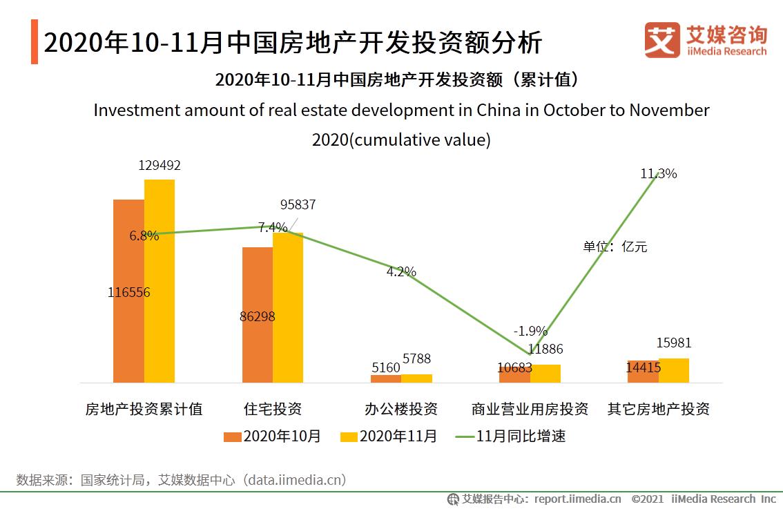 2020年10-11月中国房地产开发投资额分析