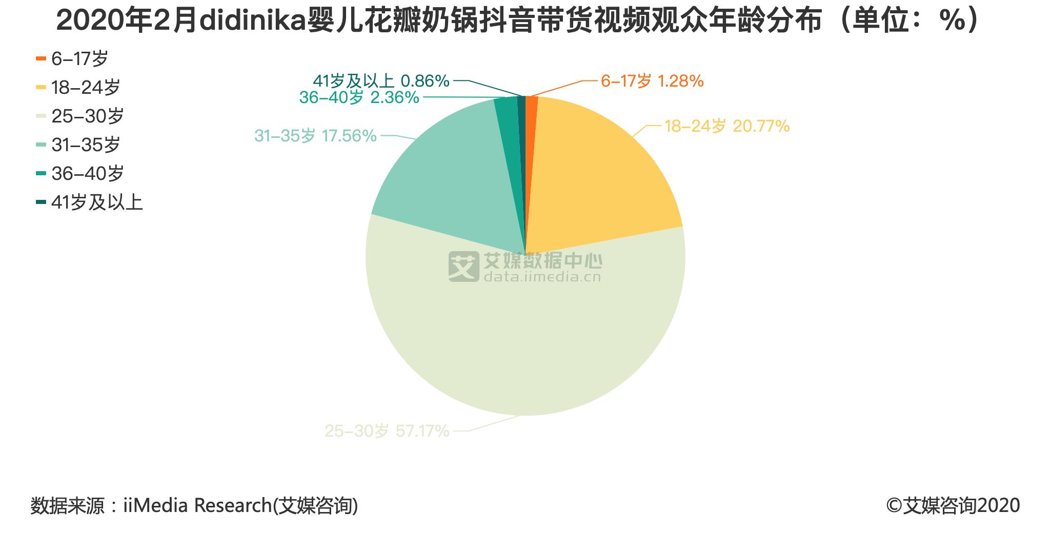 2020年2月didinika婴儿花瓣奶锅抖音带货视频观众年龄分布(单位:%)