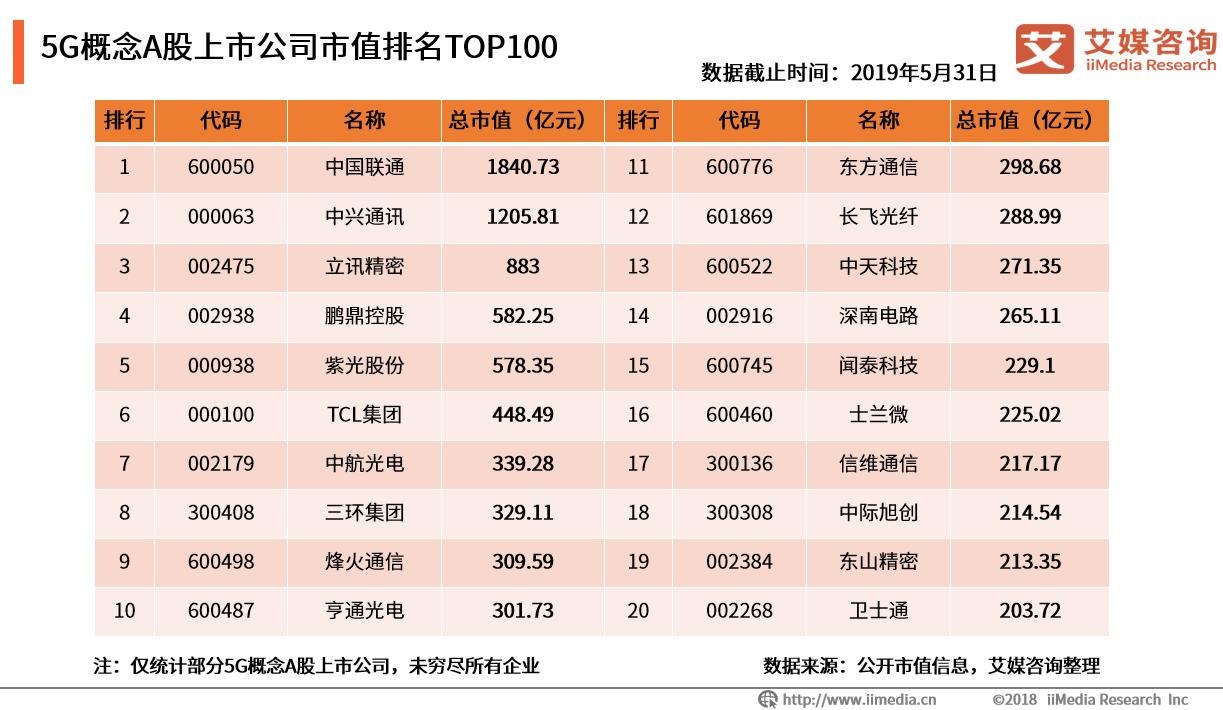 5G概念A股上市公司市值排名TOP100:中国联通、中兴通讯领跑,近半企业市值超百亿