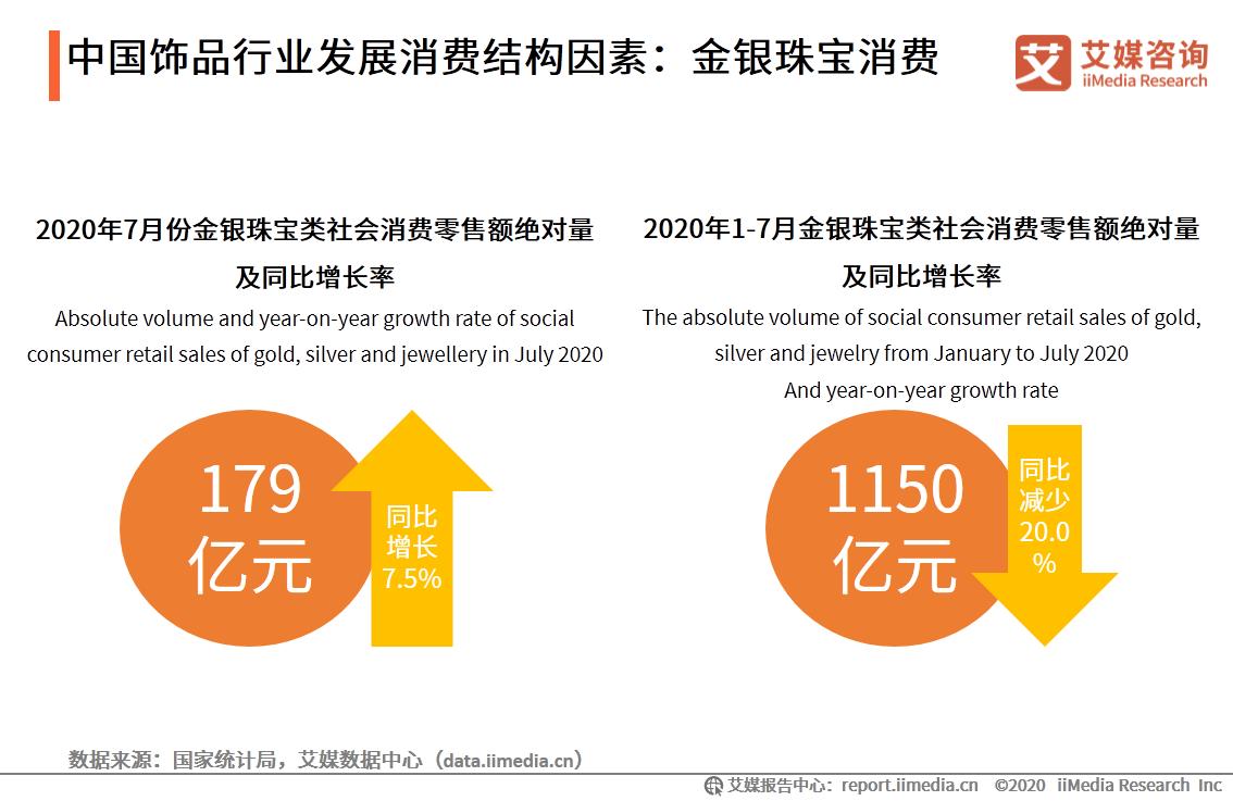 中国饰品行业发展消费结构因素:金银珠宝消费