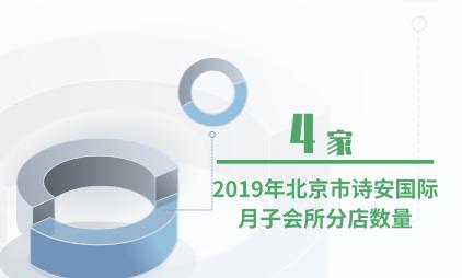 母婴行业数据分析:2019年北京市诗安国际月子会所分店数量达到4家