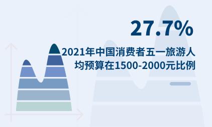 五一出行数据分析:2021年中国27.7%消费者五一旅游人均预算在1500-2000元
