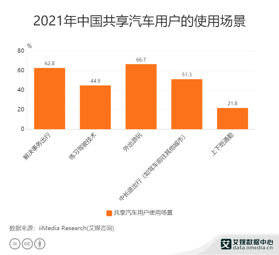 2021年中国共享汽车用户的使用场景