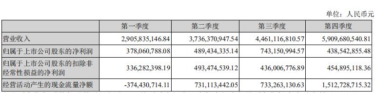 财报解读|申通快递2018年财报:净利超20亿元,陈德军辞任总经理