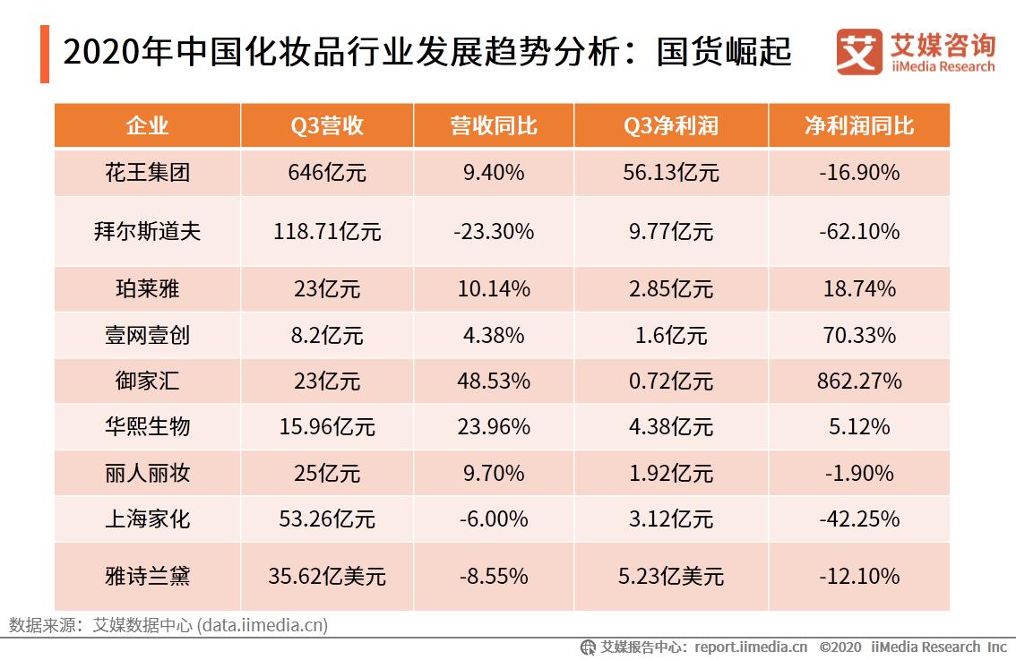 2020年中国化妆品行业发展趋势分析:国货崛起