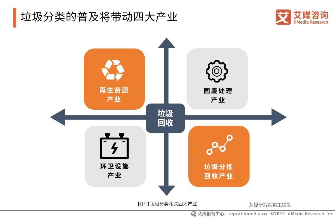2019中国垃圾分类报告:未来三年相关产业市场规模将超2000亿,四大产业迎红利期