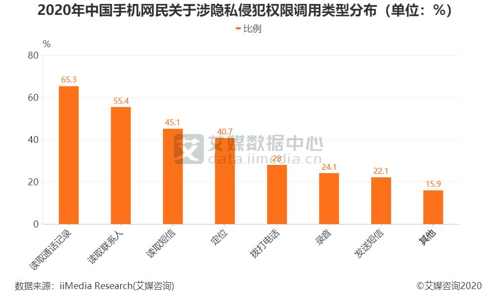 2020年中国手机网民关于涉隐私侵犯权限调用类型分布(单位:%)