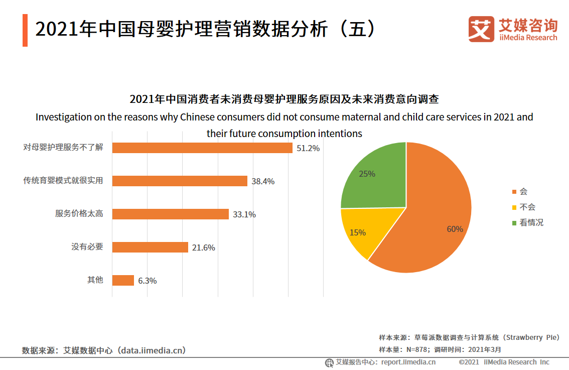 2021年中国母婴护理营销数据分析(五)