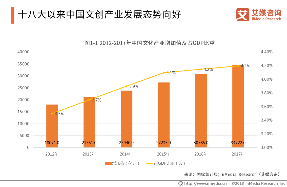十八大以来中国文创产业发展态势向好