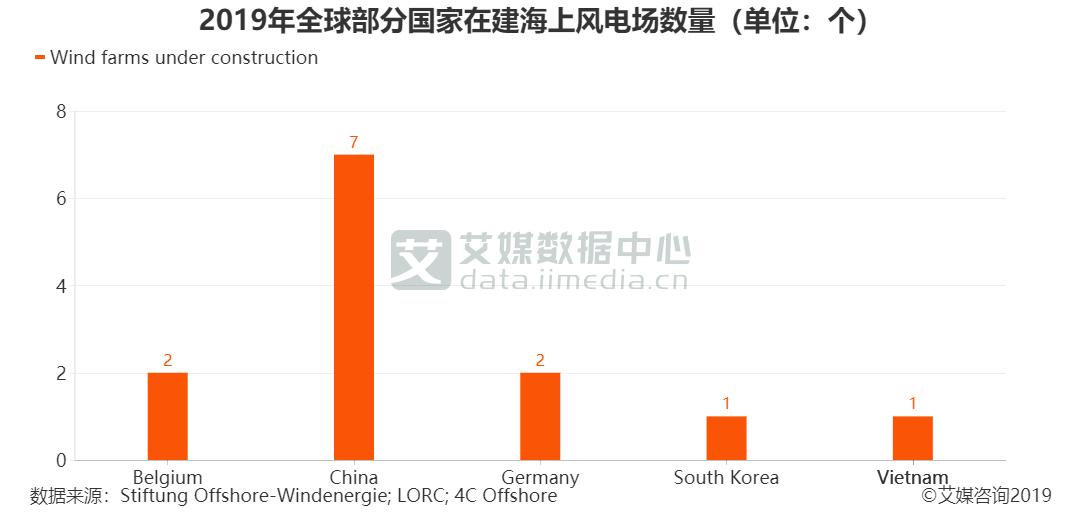 2019年全球部分国家在建海上风电场数量(单位:个)
