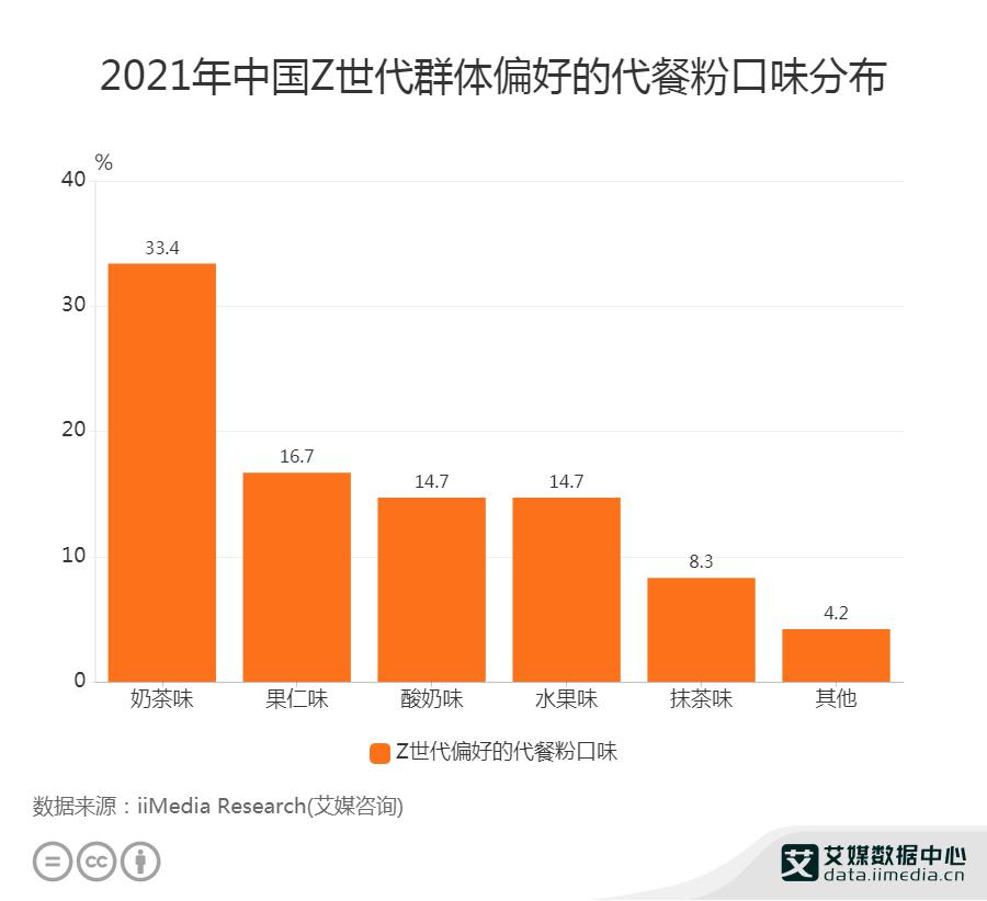 2021年中国Z世代群体偏好的代餐粉口味分布