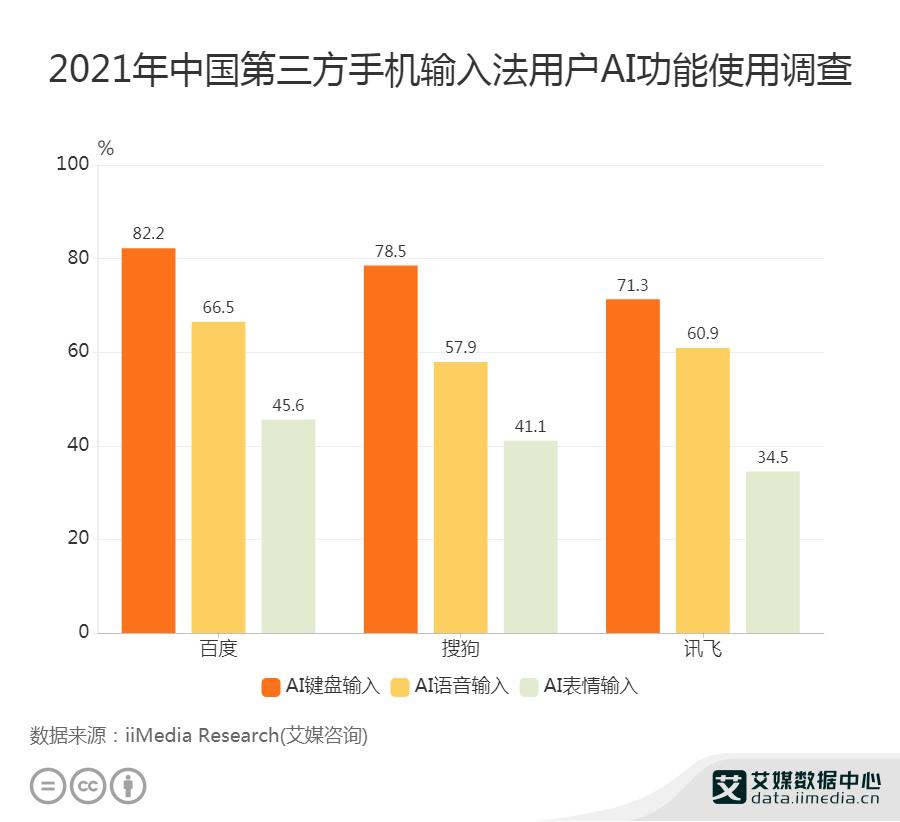 2021年中国第三方手机输入法用户AI功能使用调查