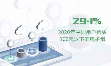 电子烟行业数据分析:2020年中国29.1%用户购买100元以下的电子烟