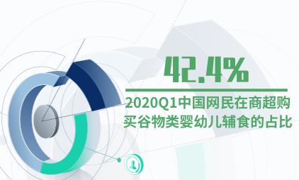 母婴行业数据分析:2020Q1中国网民在商超购买谷物类婴幼儿辅食的占比达42.4%
