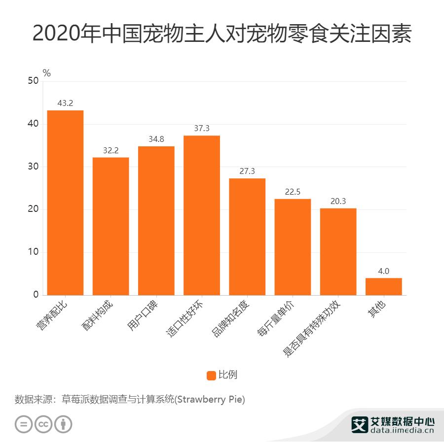 2020年中国宠物主人对宠物零食关注因素