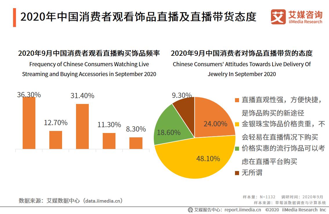 2020年中国消费者观看饰品直播及直播带货态度