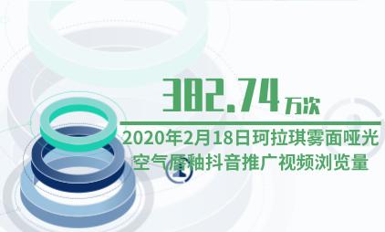 彩妆行业数据分析:2月18日珂拉琪雾面哑光空气唇釉抖音推广视频浏览量为382.74万次