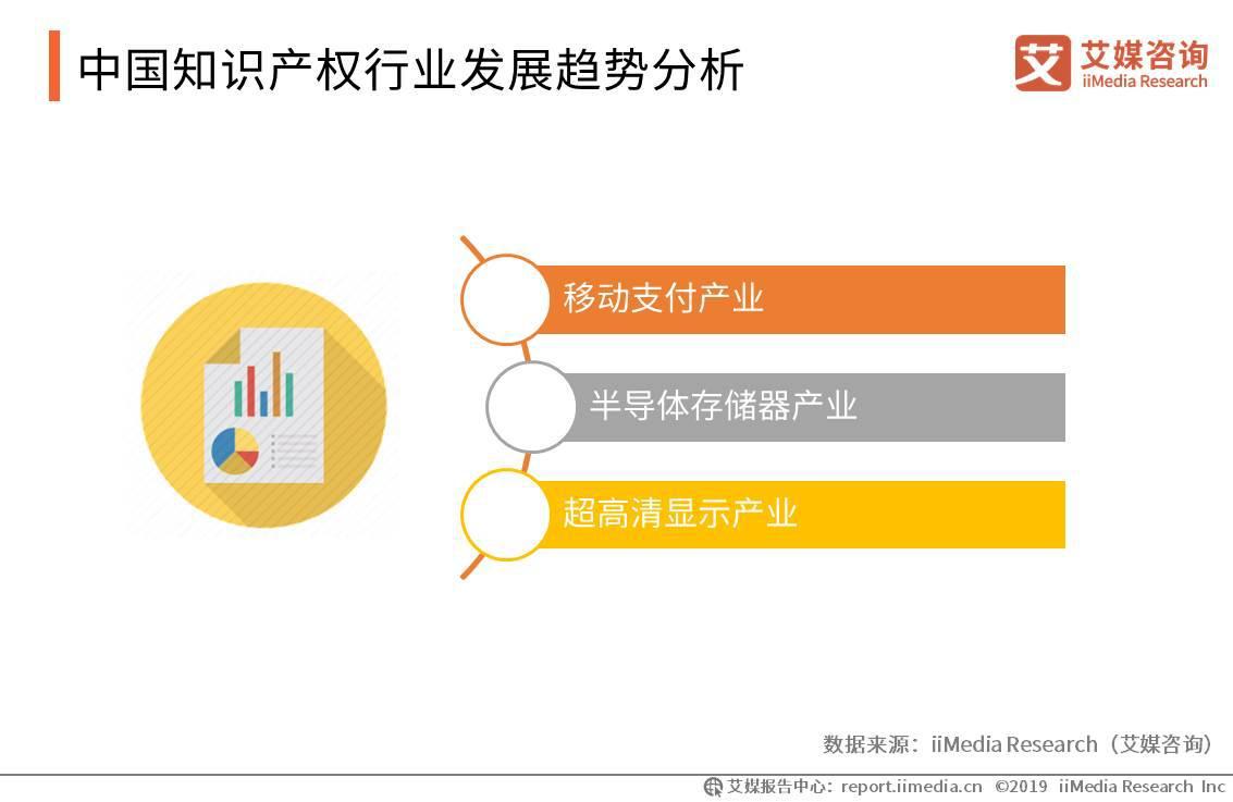 中国知识产权行业发展趋势