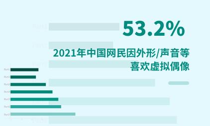 虚拟偶像行业数据分析:2021年中国53.2%网民因外形/声音等而喜欢虚拟偶像