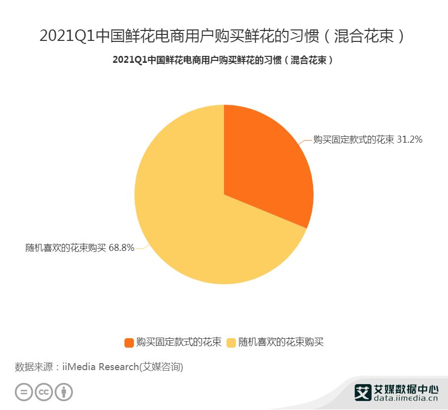 2021Q1中国鲜花电商用户购买鲜花的习惯(混合花束)
