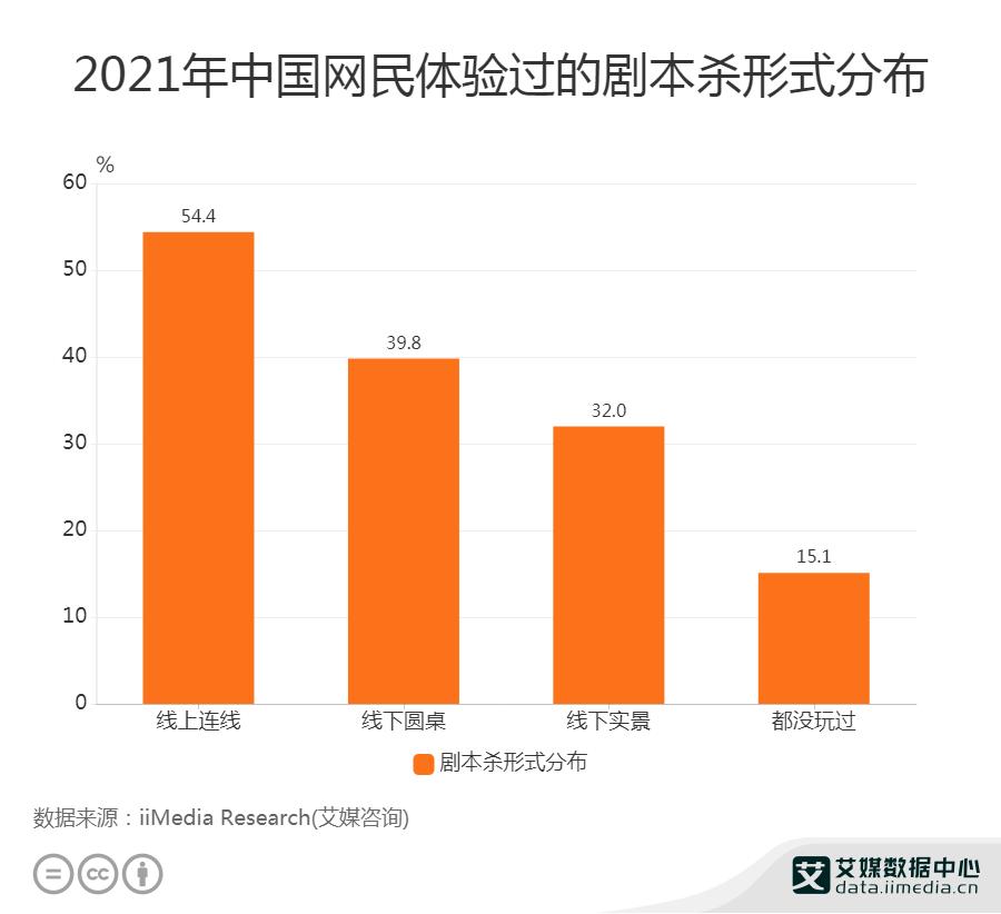 2021年中国网民体验过的剧本杀形式分布