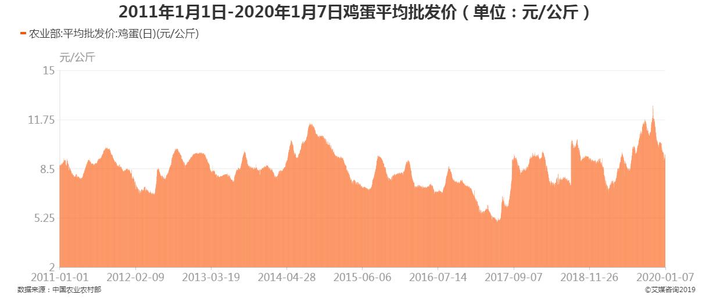 2011年1月1日-2020年1月7日鸡蛋平均批发价