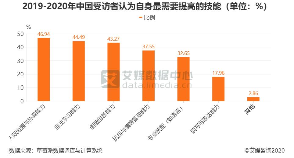 2019-2020年中国受访者认为自身最需要提高的技能(单位:%)
