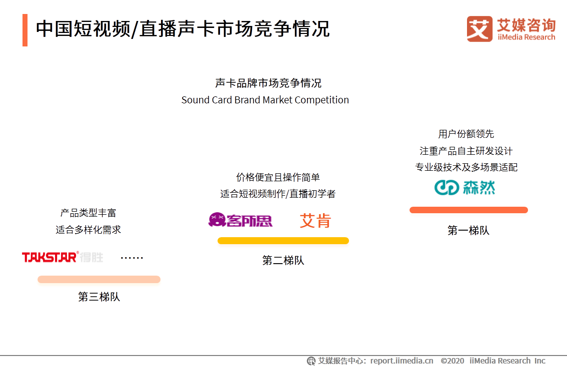 中国短视频/直播声卡市场竞争情况