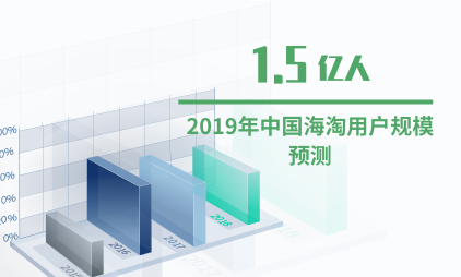 电商行业数据分析:2019年中国海淘用户规模将达1.5亿人