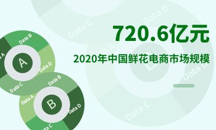 鲜花电商行业数据分析:2020年中国鲜花电商市场规模达720.6亿元