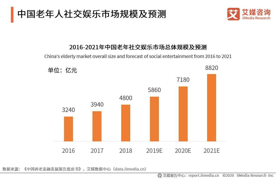 中国老年人社交娱乐市场规模及预测