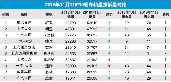 2018年11月轿车车型销量投诉比排名TOP30:日产轩逸占据第一