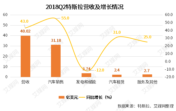 行业情报|特斯拉二季度财报高于预期:营收同比增长23%,净亏损达7.43亿
