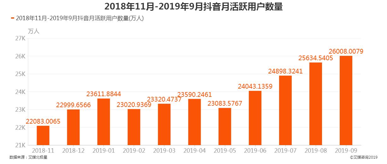 2018年11月-2019年9月抖音短视频月活跃用户数
