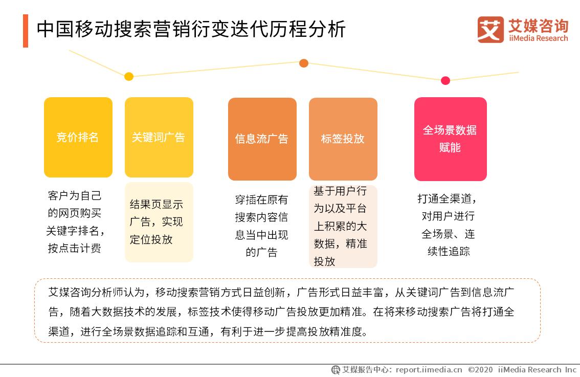 中国移动搜索营销衍变迭代历程分析