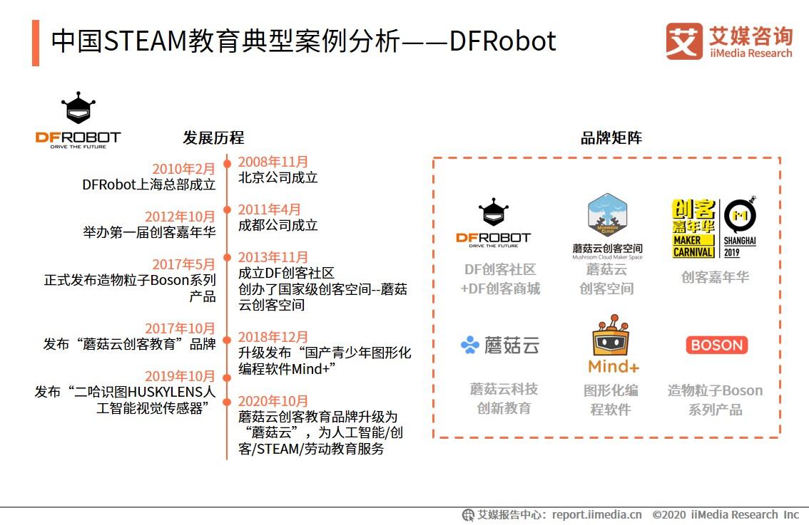 中国STEAM教育典型案例分析——DFRobot