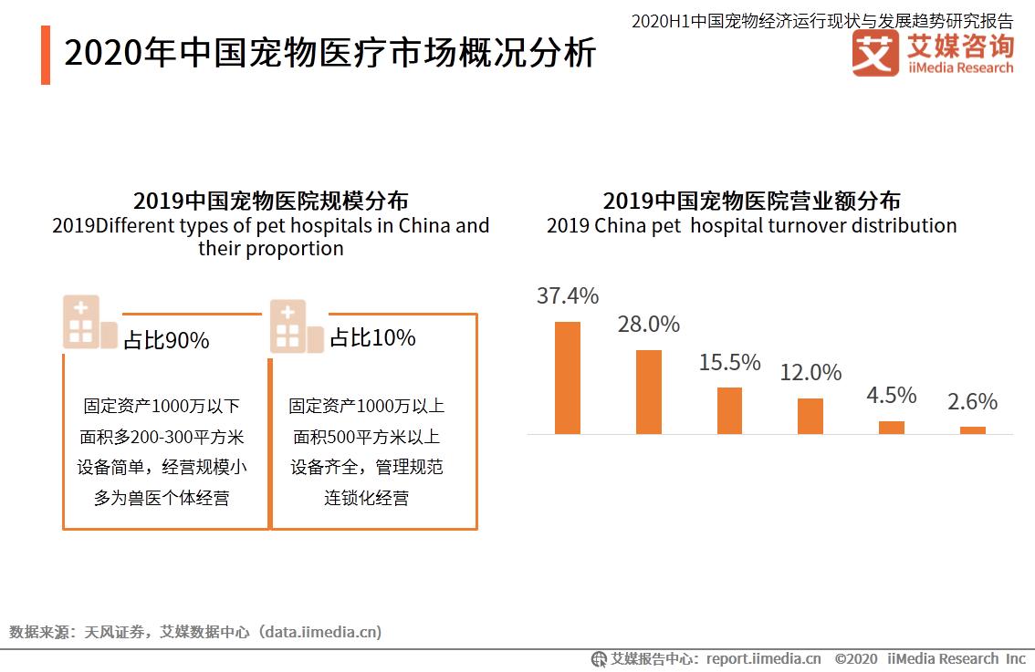 2020年中国宠物医疗市场概况分析